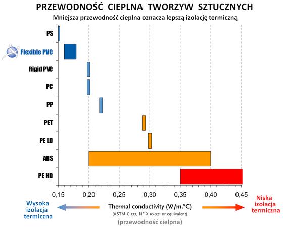 Przewodność cieplna tworzyw sztucznych - specyfikacja pvc