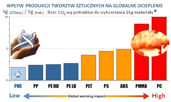Wpływ produkcji pcv na globalne ocieplenie - specyfikacja pvc